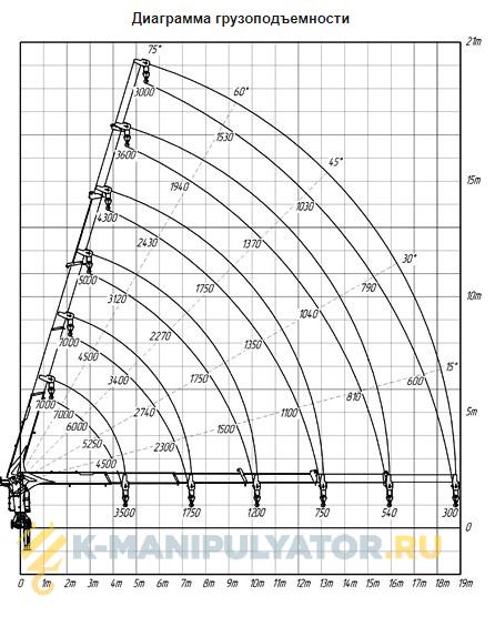 Диаграмма работы КМУ Kanglim 1256